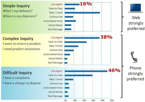 Contact Center Technology that's Impacting Customer Service | Customer Service NVQ | Scoop.it