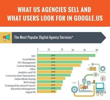 Using Connected Keywords In SEO, Most Popular Digital Services, 7 Huge Sites For Traffic, #Speedlink 11:2016 | Inbound Marketing And Social Media | Scoop.it