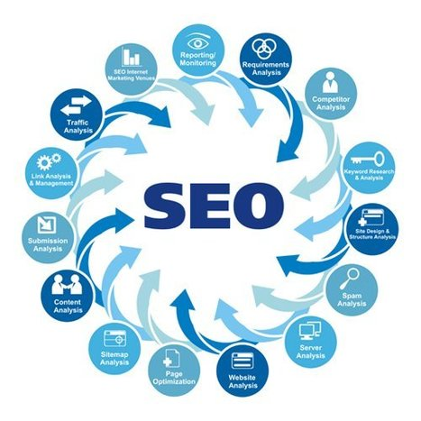 Seo Company In Pakistan | menad | Scoop.it