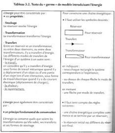 La Zaude à l'école: Un exemple de transposition didactique : l'énergie au collège | transposition didactique discipline scolaire | Scoop.it