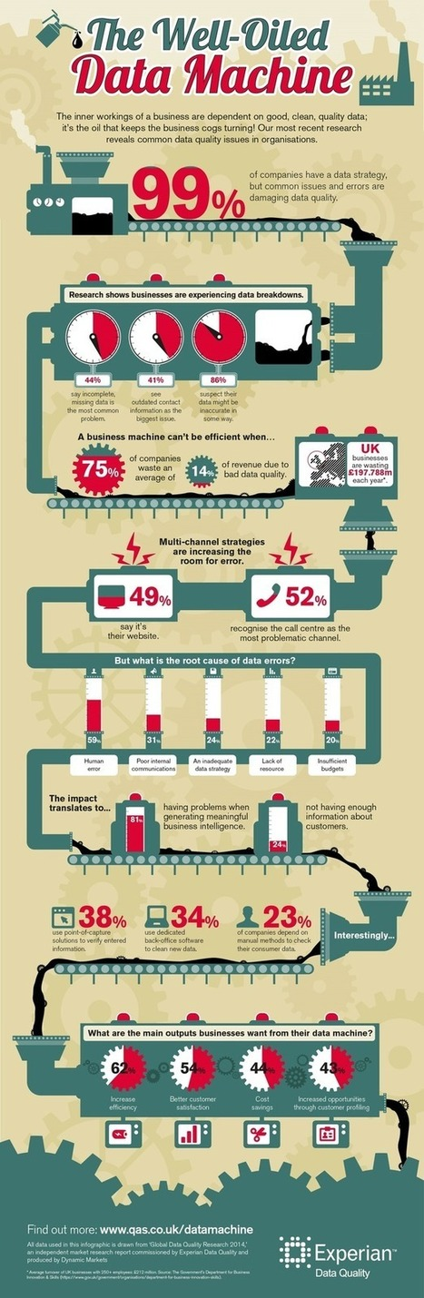 The challenge of blending content with data: discussion and infographic | Digital-News on Scoop.it today | Scoop.it