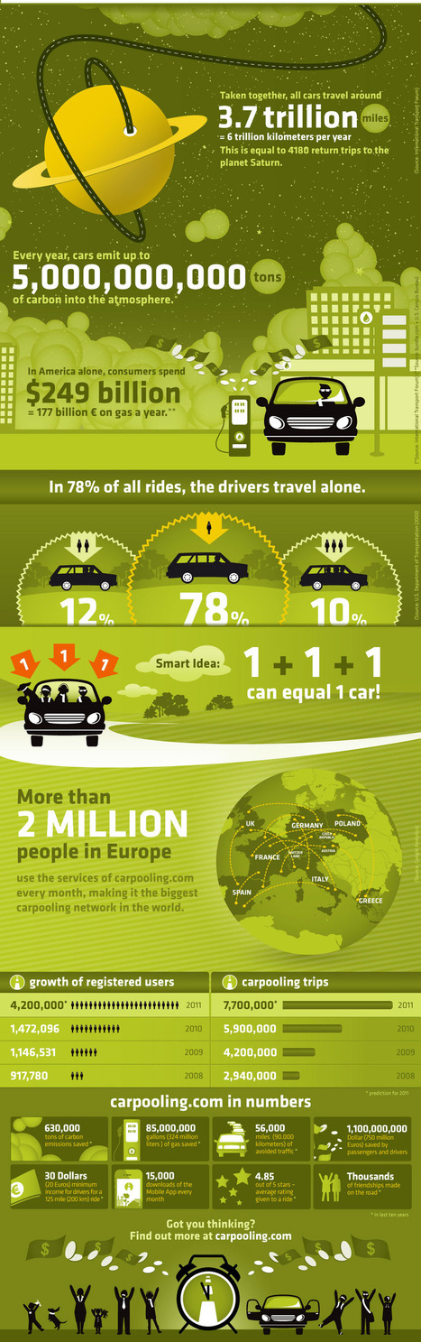 Why the world needs to start carpooling (Infographic)   Caelus Green Room   Car Sharing   Scoop.it