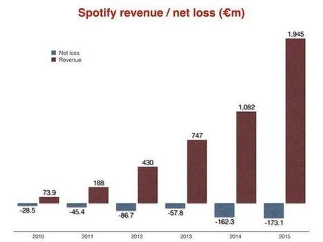 Spotify veut avaler SoundCloud pour mieux croquer la pomme | MusIndustries | Scoop.it