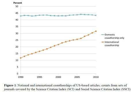 International Co-authorship Relations in the Social Science Citation Index: Is Internationalization Leading the Network? | Dual impact of research; towards the impactelligent university | Scoop.it