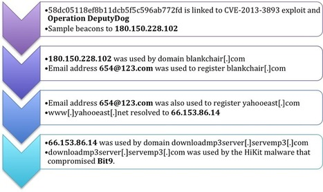 Operation DeputyDog: Zero-Day (CVE-2013-3893) Attack Against Japanese Targets   Botnets   Scoop.it