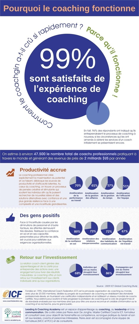 LC Academy : Coaching, Leadership et communication | Better coaching | Scoop.it