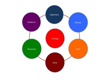 7 Stappen voor je Social Media Plan dat werkt!   Nieuwe Media Gids   Edu-Curator   Scoop.it