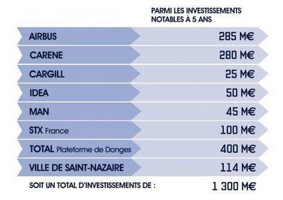Industrie : Airbus, Cargill, Man, Idéa, STX, Total… 905 M€ d'investissements industriels à venir | API - E-lettre du 24/09/15 | Veille économique | Scoop.it
