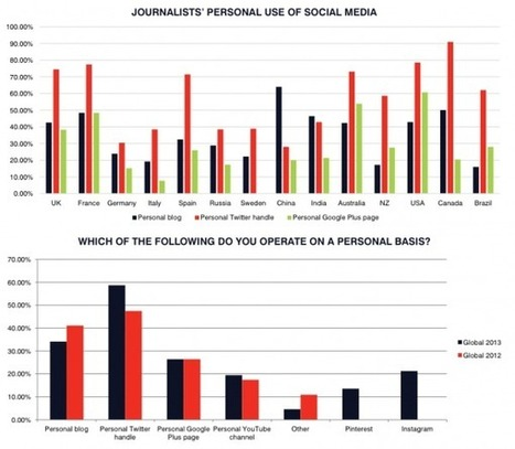 59% Of Journalists Worldwide Use Twitter, Up From 47% In 2012 [STUDY] - AllTwitter | the interpreters | Scoop.it
