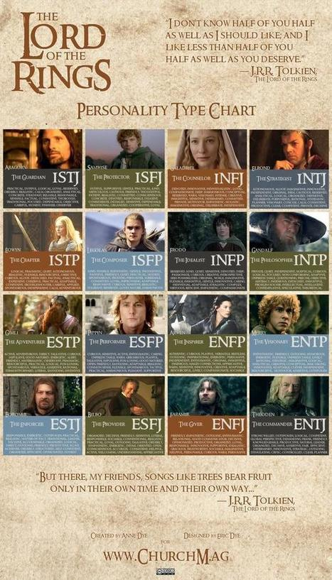 10 Myers-Briggs Type Charts for Pop Culture Characters | Literature & Psychology | Scoop.it