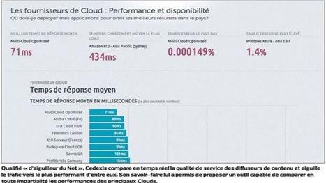Le Cloud Computing, nouvel atout pour les PME |... | Logiciels | Scoop.it