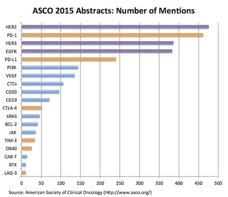 ASCO 2015: Abstract Thoughts On Cancer And Competition | The Health Story | Scoop.it
