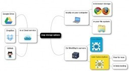 La Web 2.0 en el Aula Universitaria | Docente Heutagógico | Scoop.it