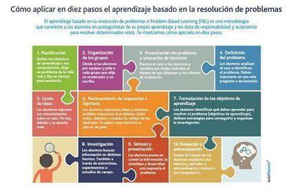 El aprendizaje basado en la resolución de problemas en diez pasos | fle&didaktike | Scoop.it