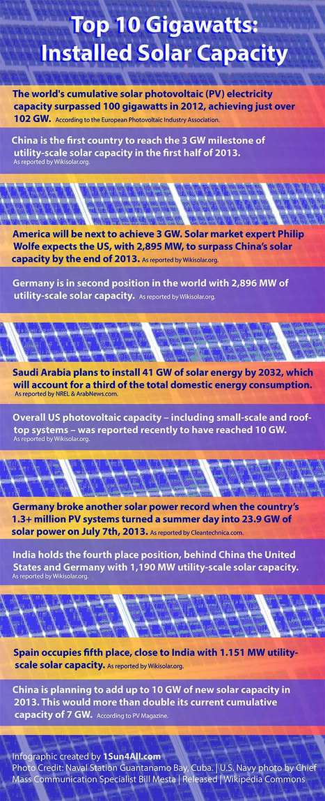 Top 10 Gigawatts: Installed Solar Capacity (Infographic) | green infographics | Scoop.it