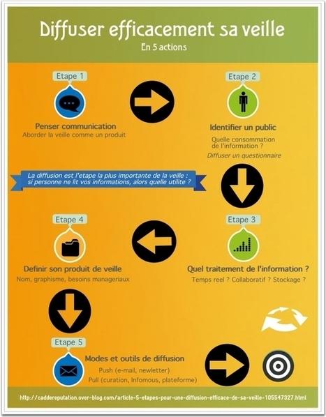 La diffusion : une étape indissociable du processus de veille | Cellie | SIVVA | Scoop.it