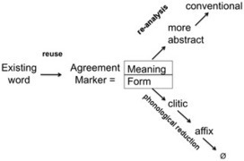 Agent-Based Models of Strategies for the Emergence and Evolution of Grammatical Agreement | Papers | Scoop.it