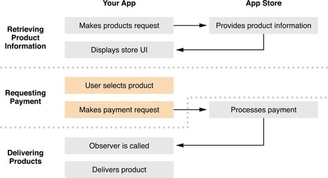 In-App Purchase Programming Guide: Requesting Payment | In-Apps | Scoop.it