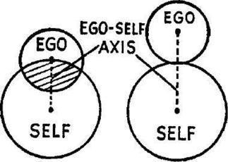 The Psychoanalytic Muse: Edward Edinger: The Ego-Self Axis | Depth Psych | Scoop.it