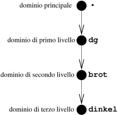 La tutela del nome di dominio nelle attività di commercio elettronico   Il Fisco per il Business Online   Scoop.it
