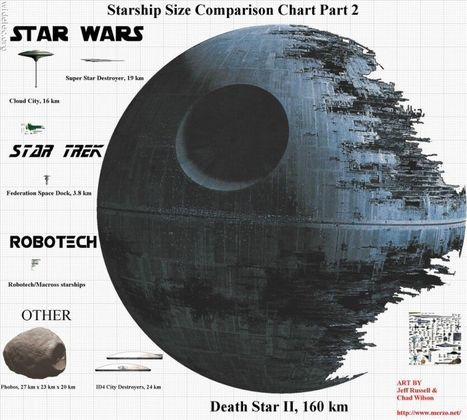 Starship Size Comparison | Infographics | Scoop.it