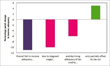 There's more to reducing poverty than raising the income tax threshold | Joseph Rowntree Foundation | Escaping Poverty | Scoop.it