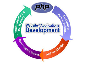 PHP Programming Services India, PHP Companies | Website Development and Design | Scoop.it