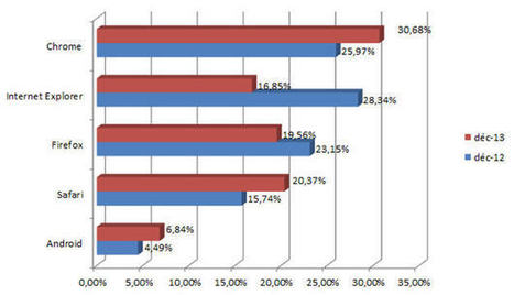 Safari passe numéro2 des navigateurs web en France | Actu du web, de la mobilité, du multicanal et de l'e-commerce | Scoop.it