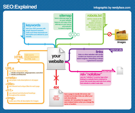 SEO Infographic | What is most important for my SEO? | Web Development Tools and Tutorials | Scoop.it
