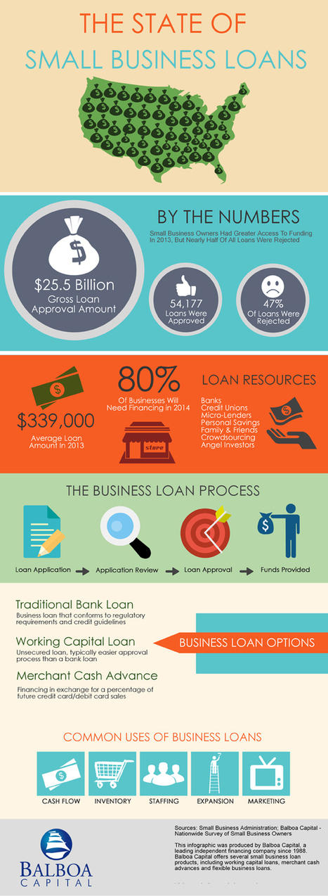 Balboa Capital Boosts Its Small Business Loan Division With New Staff Members and Increased Lending Capacity | Business Industry Infographics | Scoop.it