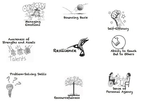 Resilience:  The Other 21st Century Skills | Manos de agua | Scoop.it