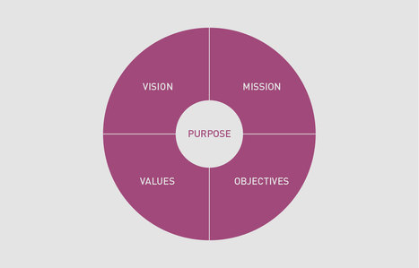 The Brand Compass: Charting a Course to Success | Branding | Scoop.it