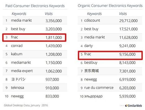 Les moteurs de recherche génèrent 10x plus de visites que les réseaux sociaux pour l'ecommerce | SEO SEA SEM - Référencement Naturel & Payant | Scoop.it