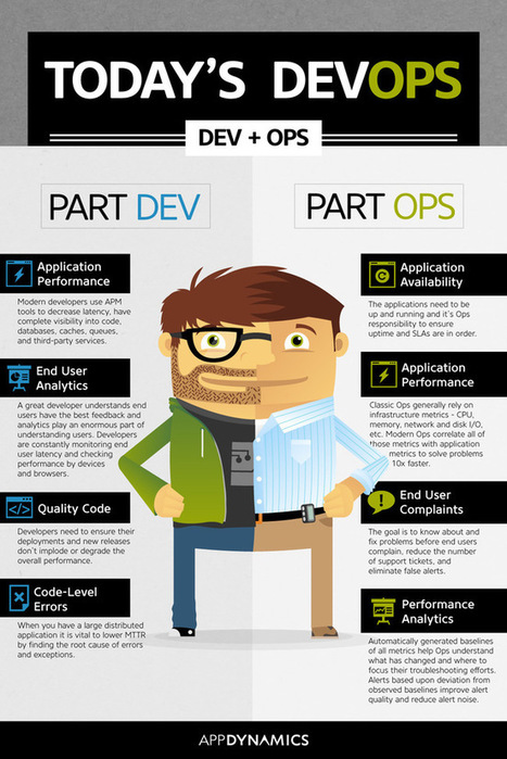 DevOps: A Brief Intro • The Inquisitive Anthropologist | Linux and Open Source | Scoop.it