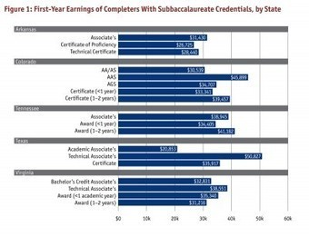 Elite degrees don't necessarily earn more, study finds | TRENDS IN HIGHER EDUCATION | Scoop.it