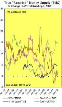 The Relationship Between Gold and Interest Rates | Steve Saville | Safehaven.com | Gold and What Moves it. | Scoop.it