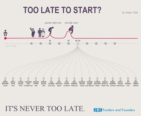 This Infographic Will Make You Realize It's Never Too Late Too Start | Architecture & Urbanism | Scoop.it