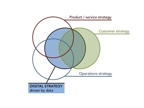 Digital, customers, data: the strategy connection that you must understand | Living Process | Scoop.it