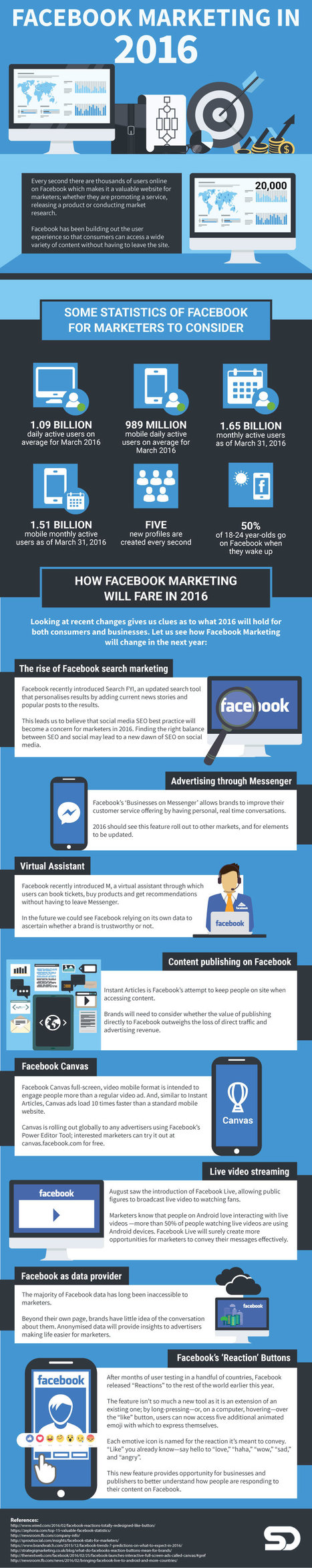 How Marketing on Facebook is Changing in 2016 #Infographic | MarketingHits | Scoop.it