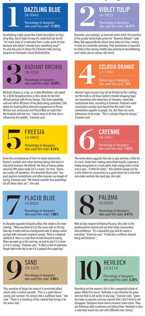 Los 10 colores Pantone para la primavera 2014 | Diseño | Scoop.it