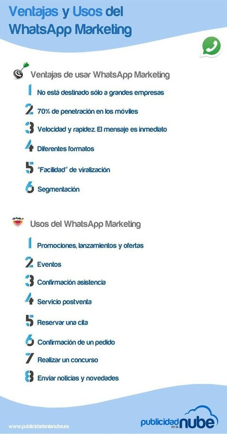 Ventajas y usos del WhatsApp Marketing #infografia #infographic #marketing | TICs y Formación | Investigaciones en TIC, y educación a distancia | Scoop.it