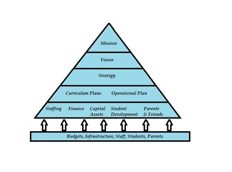 The Hierarchy - Plans and Structures | Policy and Planning for Educators | Scoop.it