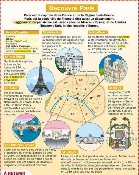 Se déplacer à Paris | Clarte | Scoop.it