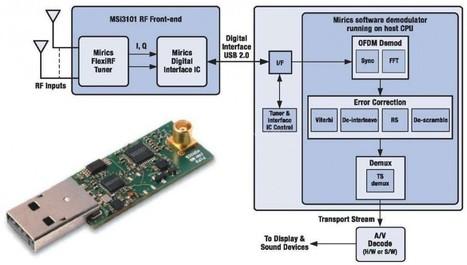 SDR : DONGLE DTS – USB  FLEXTV MSI3101 FRONTAL RF-USB! | radioamateurs  news | Scoop.it