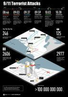 11 September 2012. RIA-Novosti Infographics. 9/11 Terrorist Attacks ... | Visualisation | Scoop.it