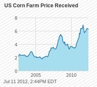 Lower corn crop yields could mean higher food prices | The Barley Mow | Scoop.it