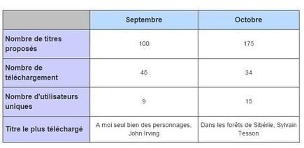 1 million de prêts d'ebooks dans les bibliothèques québécoises - IDBOOX | Veille informationnelle CNDF | Scoop.it