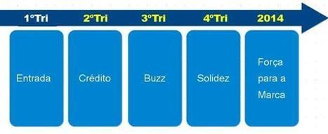 Os cinco estágios de evolução do blog marketing   Marketing de Conteúdo   It's business, meu bem!   Scoop.it