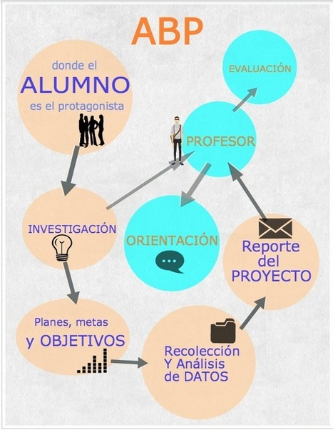 Trabajo por proyectos y la metodología ABP | Docentes y TIC (Teachers and ICT) | Scoop.it
