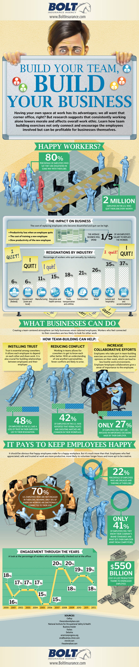 Team Building Leads To Better Business [Infographic] | cohesion d'equipe team building | Scoop.it